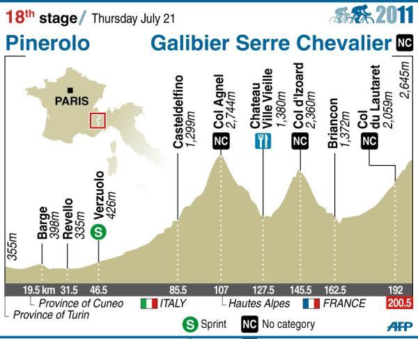 Tour de France 2011 - 18. etapi tõusud